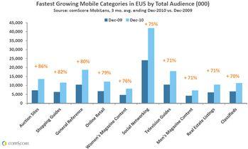 fastest-growing-mobile-categories-in-eu5-by-total-audience.jpg