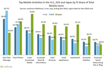 top-mobile-activities-in-the-us-eu5-and-japan.jpg