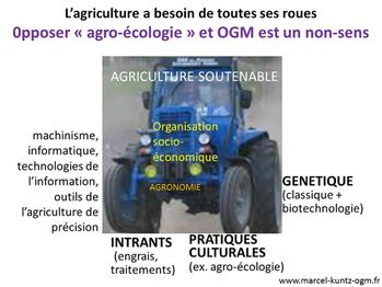 agriculture soutenable