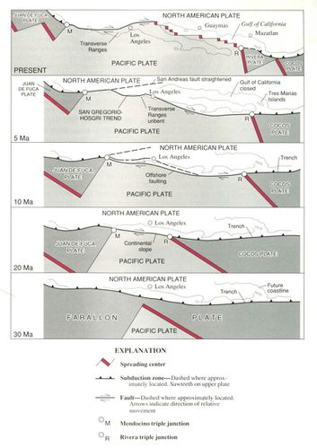 San_Andreas_Fault_Sequential_Diagrams.jpg