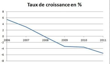 croissance Gr&#xE8;ce