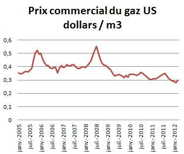 prix-du-gaz.JPG