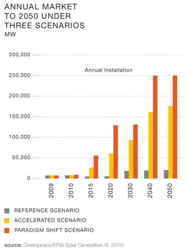 PV world market forcast 2050 annual instal