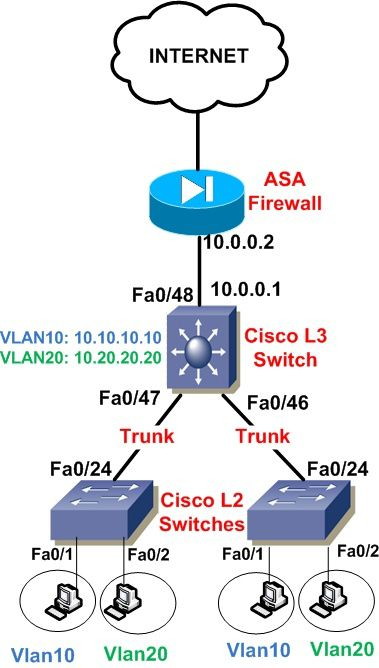 How-to-Configure-a-Cisco-Layer-3-switch-Inter-VLAN--copy-1.jpg
