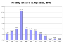 220px-Monthly_inflation_in_Argentina-_2002.png