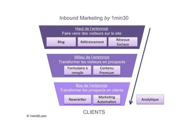 Process_Inbound-Marketing_1min30.jpg