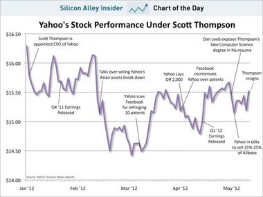 chart-of-the-day-yahoo-stock-under-scott-thompson-may-2012.jpg