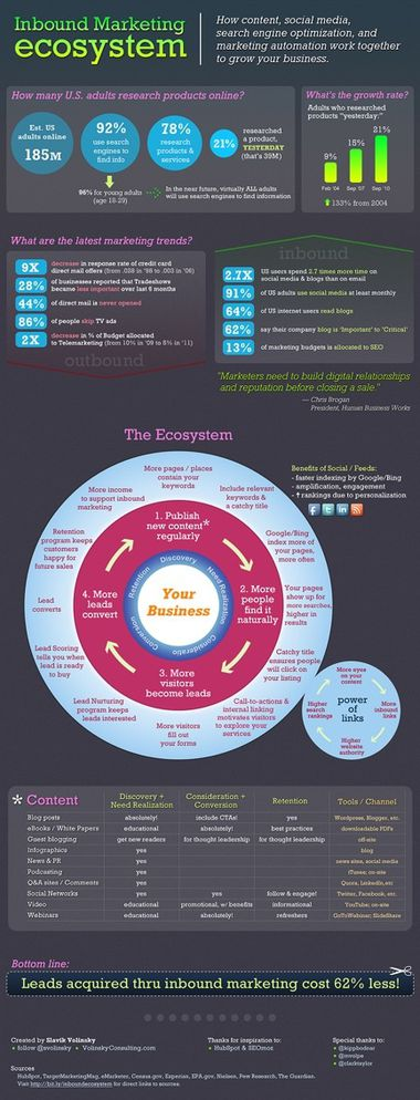 inbound-marketing-ecosystem.jpg