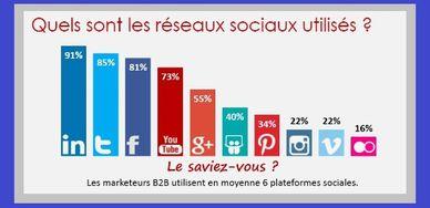 reseaux-sociaux-b-to-b-2014.jpg