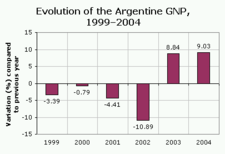 225px-Evolution_of_the_Argentine_GNP-_1999-2004.png