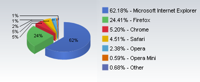 top browser graph 2010