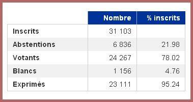 electionsaintbrieuc1