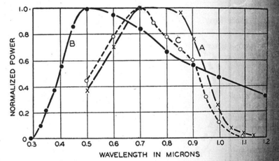 curves solar cell bell 1954