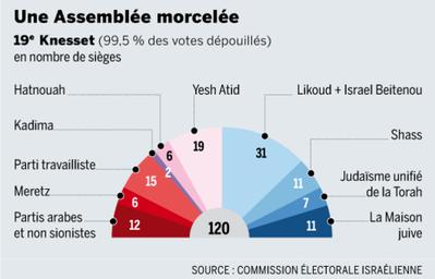 Resultats-elections-Israel-janvier-2013.png