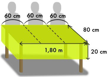 Calculer le m trage des nappes et chemins de table decoration mariage ast - Dimension table 6 personnes ...
