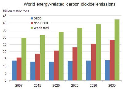 projection EIA CO2