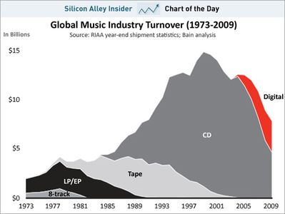 chart-of-the-day-the-death-of-the-music-industry