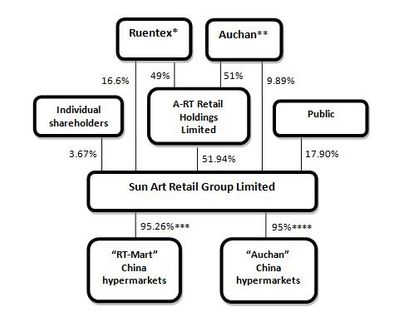Sun art retail shareholding