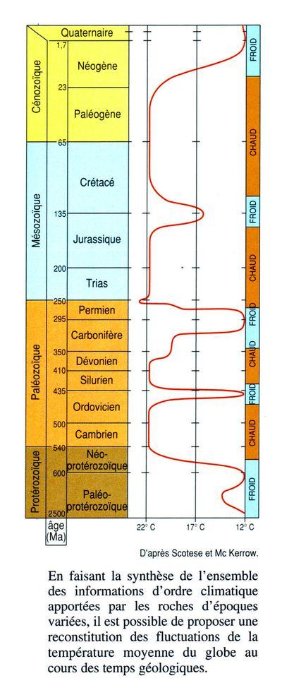 Paleoclimats-des-temps-geologiques-couleur.jpg