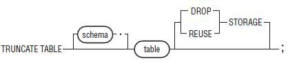 sql-truncate-table