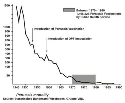 Graph-pertussis-mortelitu-Germany-Gaia.JPG
