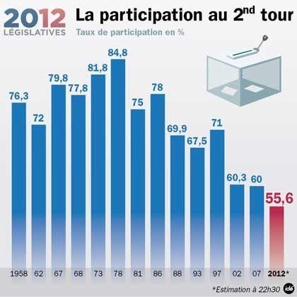 Participation-legislatives-1958-2012.jpg