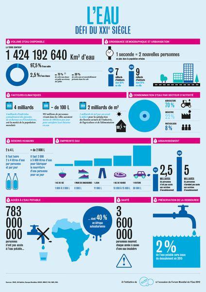 2 L'infographie pédagogique pour sensibiliser