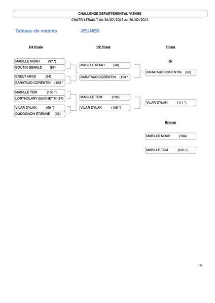 Match Jeunes 26-02-12