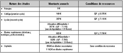 Que Declaration A La Caf Revenu Fiscal De Reference