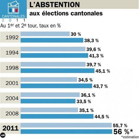 685427_l-abstention-aux-elections-cantonales.jpg