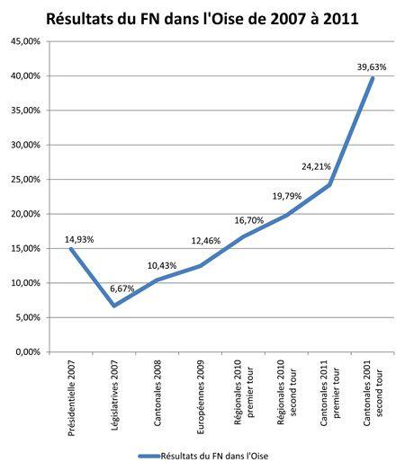 graph canto 2011