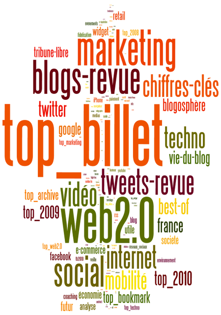 Wordle-Marketec-20110430