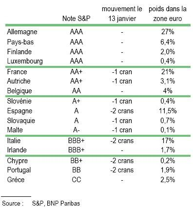 Notes Souveraines Pays Zone euro selon Standard & Poor's 1