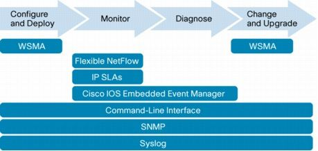 Cisco-IOS-Software-Embedded-Management-Capabilities-in-Cisc.jpg