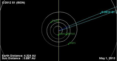 ison comet-orbit-diagram-2013-05-01-dessus