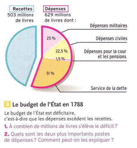 budget France 1788