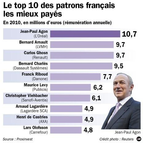 Top-Salaires-CAC-40-2010.jpg
