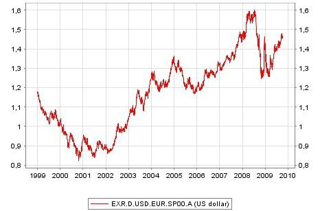 Forex parit euro dollar