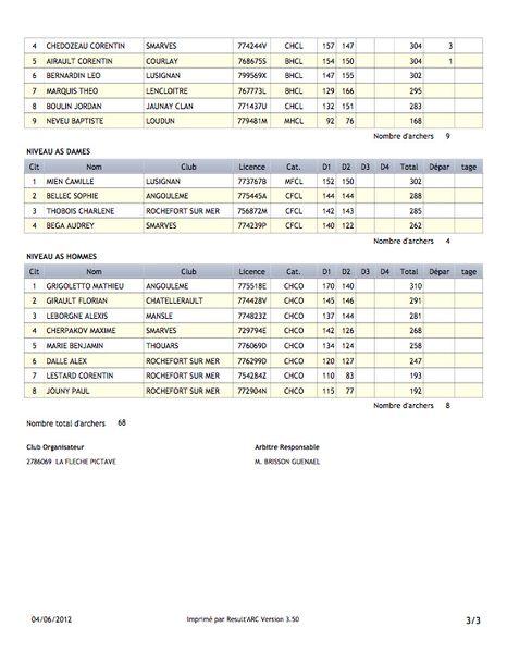 Résultats concours jeunes Smarves 2 juin 2012-0002