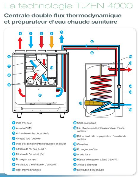 Vmc aldes - Vmc double flux thermodynamique ...