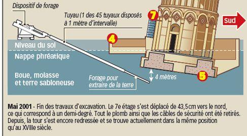 La tour de pise le luciole mag - Construction tour de pise ...