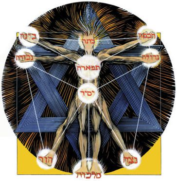 art-to kabbalah