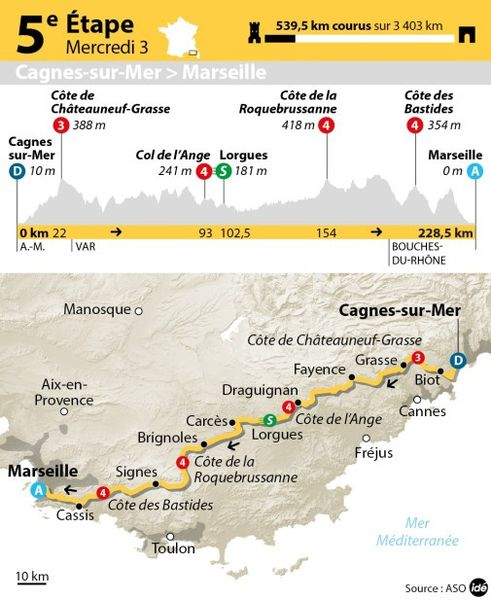 7762811884 tour-de-france-le-profil-de-la-5eme-etape