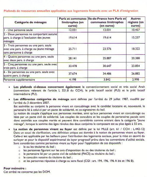 Actualites locatives le blog de bureau municipal de l - Plafonds de ressources logement social ...