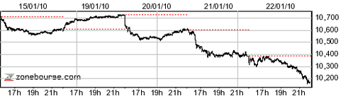 dow-15-220110.png