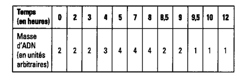 La m iose term s for Bureau tableau 2 en 1