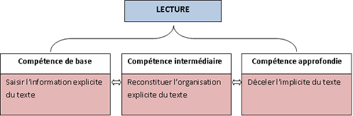 Competence LECTURE