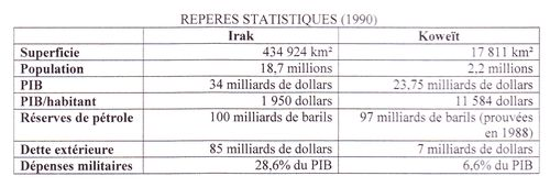 Reperes-statistiques-Koweit-Irak.jpg