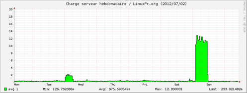 linuxfr_load-week.png