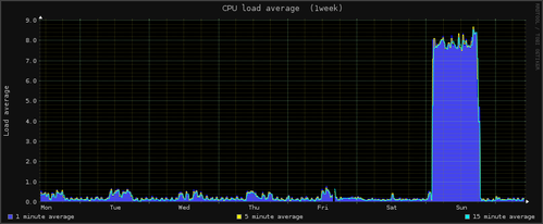 cpu1z.week_leap.second.wtf.png